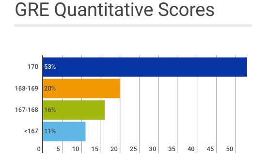 Applicant Qualifications & Admissions Statistics | Duke Economics