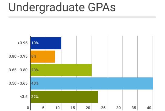 Applicant Qualifications & Admissions Statistics | Duke